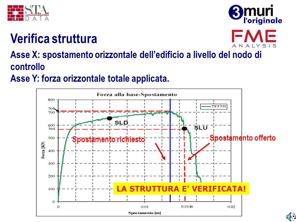 Asse X: spostamento orizzontale delledificio a livello del nodo di controllo Asse Y: forza orizzontale totale applicata. Spostamento offerto Spostamen