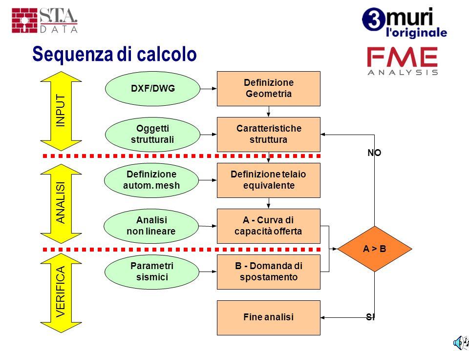 Sequenza di calcolo Definizione Geometria DXF/DWG A - Curva di capacità offerta Analisi non lineare B - Domanda di spostamento Parametri sismici A > B