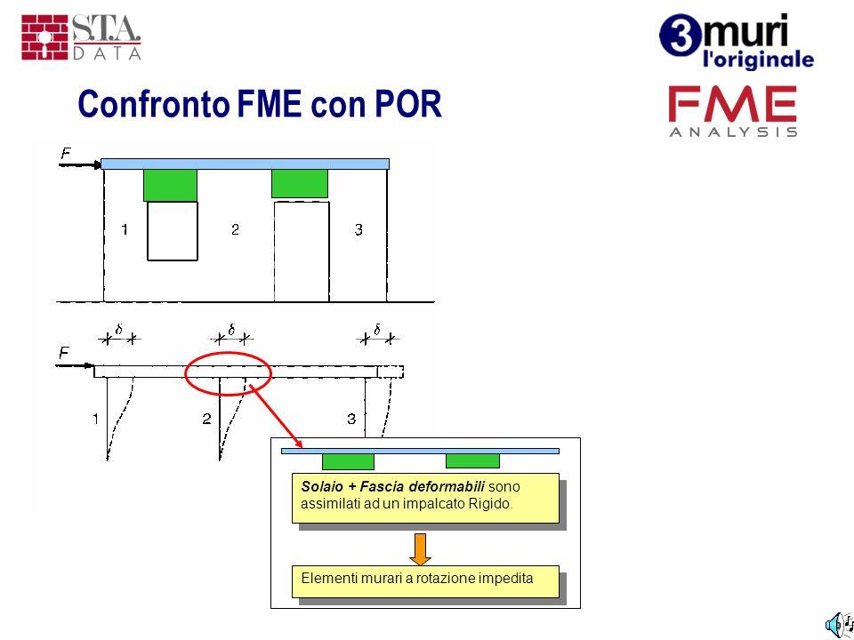 Solaio + Fascia deformabili sono assimilati ad un impalcato Rigido. Elementi murari a rotazione impedita Confronto FME con POR