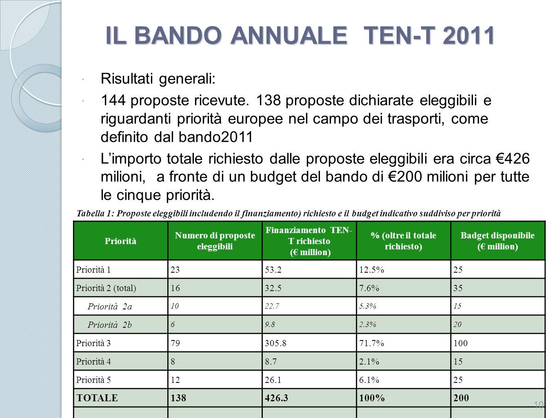 IL BANDO ANNUALE TEN-T 2011 Tabella 1: Proposte eleggibili includendo il finanziamento) richiesto e il budget indicativo suddiviso per priorità Priori