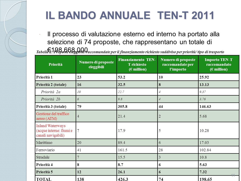 IL BANDO ANNUALE TEN-T 2011 Tabella 2: Proposte eleggibili /raccomandate per il finanziamento richiesto suddiviso per priorità/ tipo di trasporto Prio