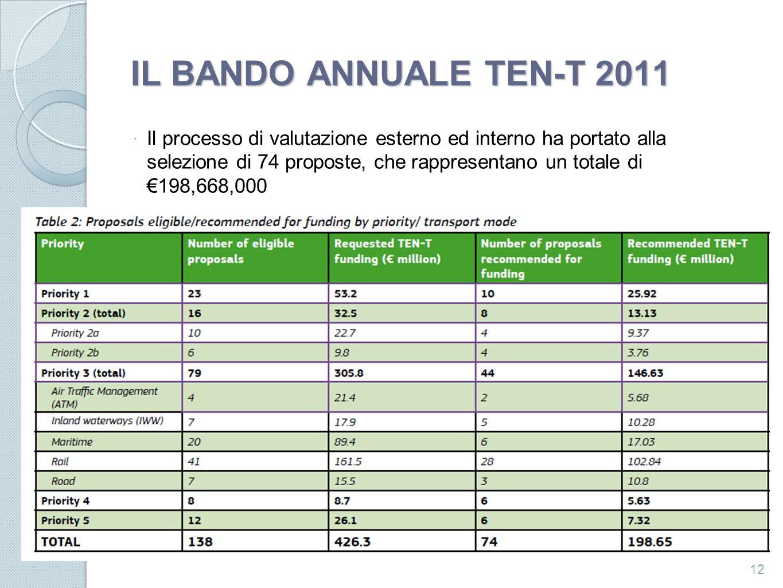 IL BANDO ANNUALE TEN-T 2011 Il processo di valutazione esterno ed interno ha portato alla selezione di 74 proposte, che rappresentano un totale di 198