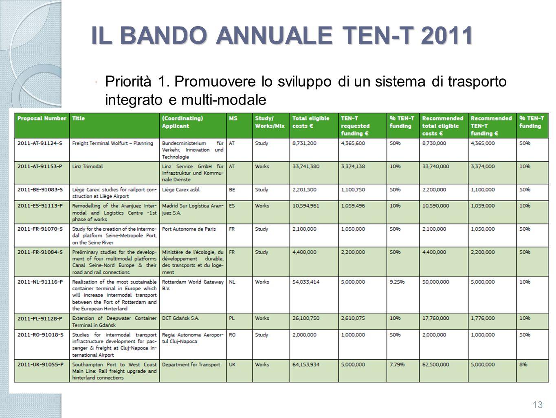 IL BANDO ANNUALE TEN-T 2011 Priorità 1. Promuovere lo sviluppo di un sistema di trasporto integrato e multi-modale 13