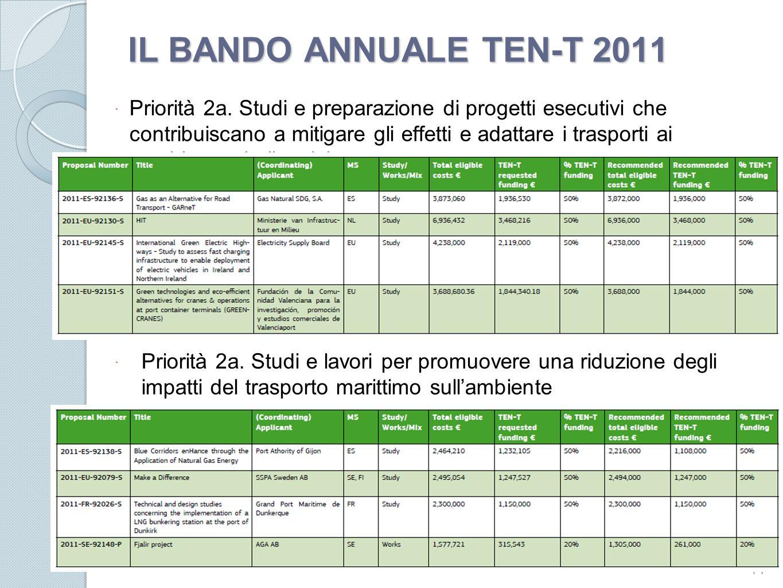 IL BANDO ANNUALE TEN-T 2011 Priorità 2a. Studi e preparazione di progetti esecutivi che contribuiscano a mitigare gli effetti e adattare i trasporti a