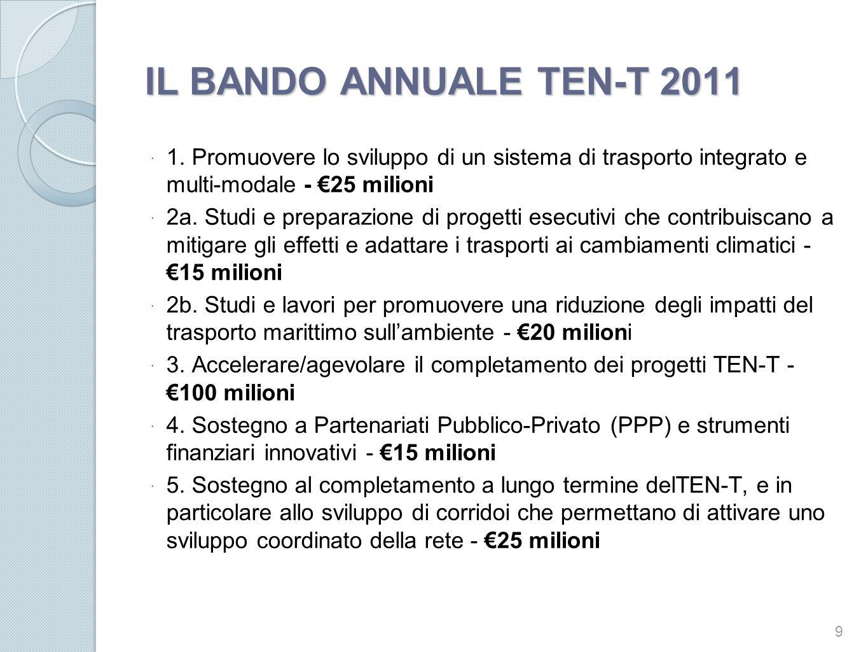 IL BANDO ANNUALE TEN-T 2011 Tabella 1: Proposte eleggibili includendo il finanziamento) richiesto e il budget indicativo suddiviso per priorità Priorità Numero di proposte eleggibili Finanziamento TEN- T richiesto ( million) % (oltre il totale richiesto) Badget disponibile ( million) Priorità 12353.212.5%25 Priorità 2 (total)1632.57.6%35 Priorità 2a 1022.75.3%15 Priorità 2b 69.82.3%20 Priorità 379305.871.7%100 Priorità 488.72.1%15 Priorità 51226.16.1%25 TOTALE138426.3100%200 10 Risultati generali: 144 proposte ricevute.