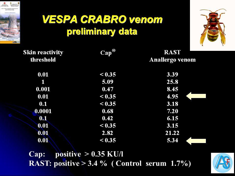 VESPA CRABRO venom preliminary data Cap: positive > 0.35 KU/l RAST: positive > 3.4 % ( Control serum 1.7%)