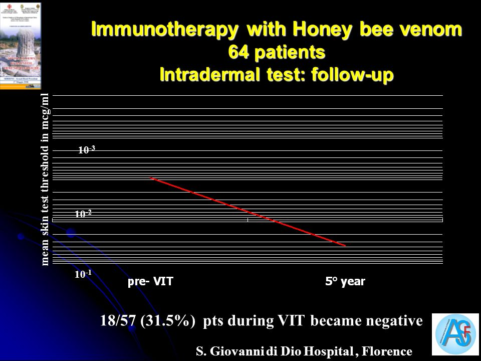 Immunotherapy with Honey bee venom 64 patients Intradermal test: follow-up 10 -1 10 -2 10 -3 18/57 (31.5%) pts during VIT became negative S. Giovanni