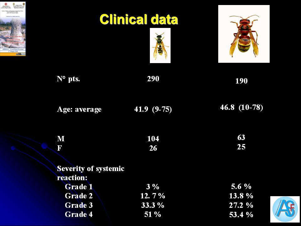 Clinical data