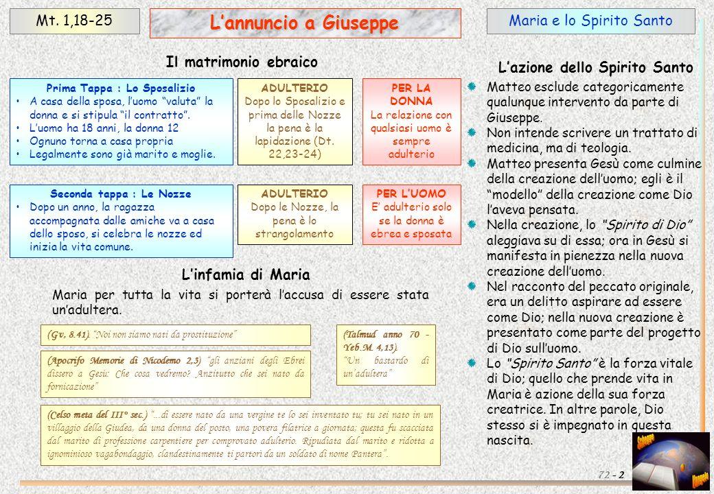 Il dramma di Giuseppe e lAngelo del Signore Mt.1,18-25 3 Lannuncio a Giuseppe 72 - (Dt.