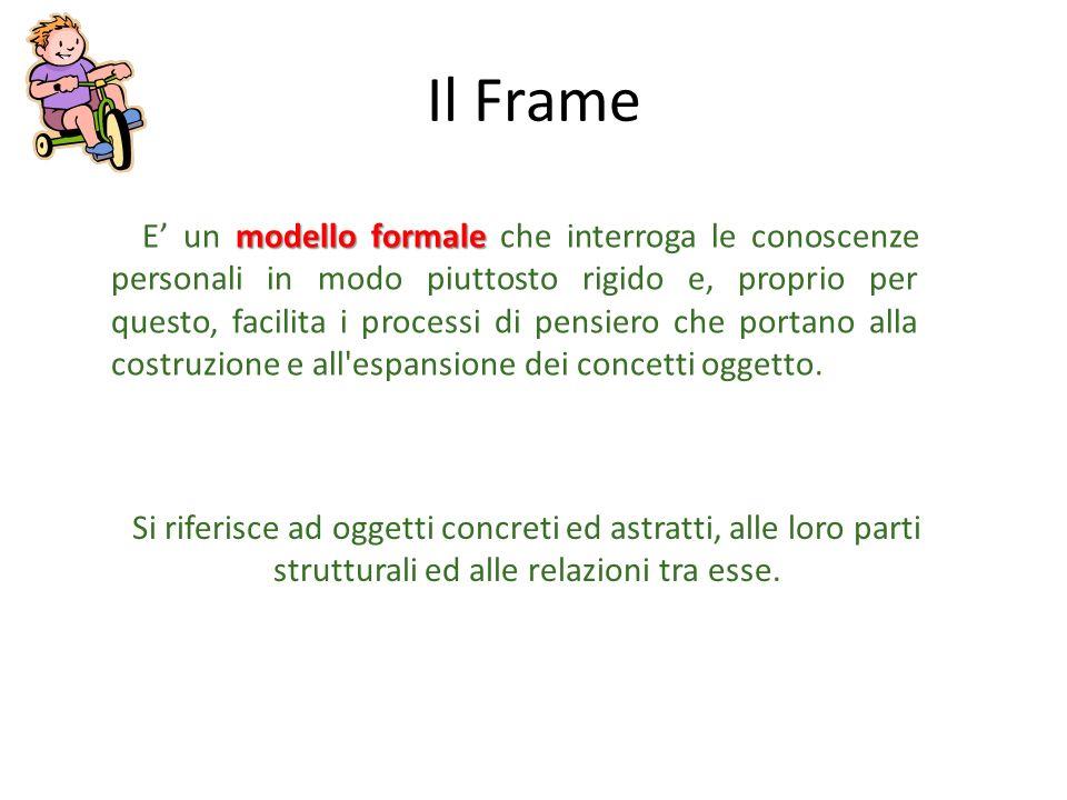 Il Frame modello formale E un modello formale che interroga le conoscenze personali in modo piuttosto rigido e, proprio per questo, facilita i process