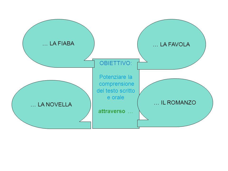 OBIETTIVO: Potenziare la comprensione del testo scritto e orale attraverso … … LA FIABA … LA NOVELLA … LA FAVOLA … IL ROMANZO