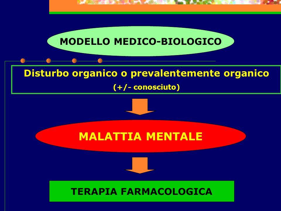 MODELLO MEDICO-BIOLOGICO Disturbo organico o prevalentemente organico (+/- conosciuto) MALATTIA MENTALE TERAPIA FARMACOLOGICA