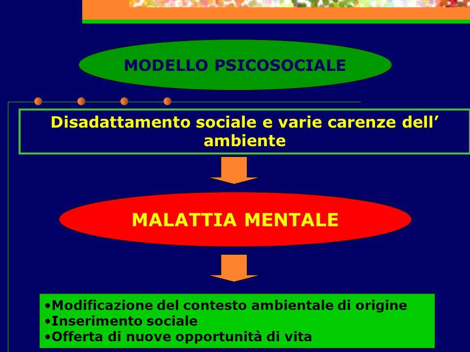 Disadattamento sociale e varie carenze dell ambiente MALATTIA MENTALE Modificazione del contesto ambientale di origine Inserimento sociale Offerta di
