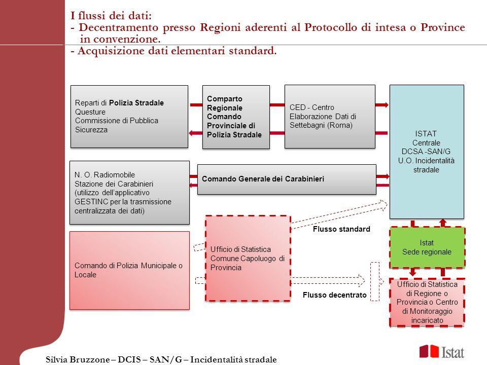Silvia Bruzzone – DCIS – SAN/G – Incidentalità stradale I flussi dei dati: - Decentramento presso Regioni aderenti al Protocollo di intesa o Province