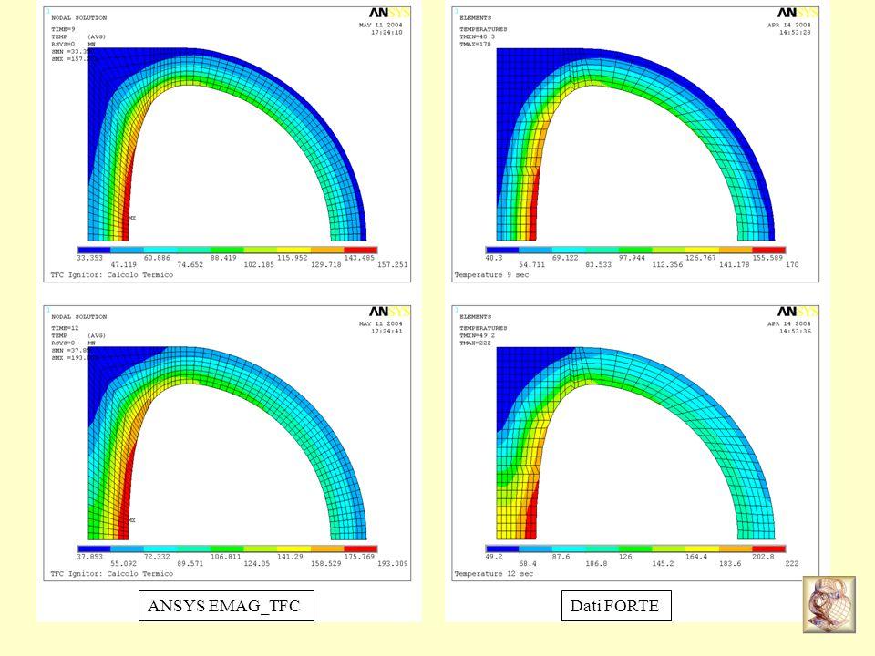 Risultati ANSYS: Confronto tra le temperature raggiunte con e senza applicazione del carico neutronico tra 8 e 10 sec e con la distribuzione di potenza mostrata.