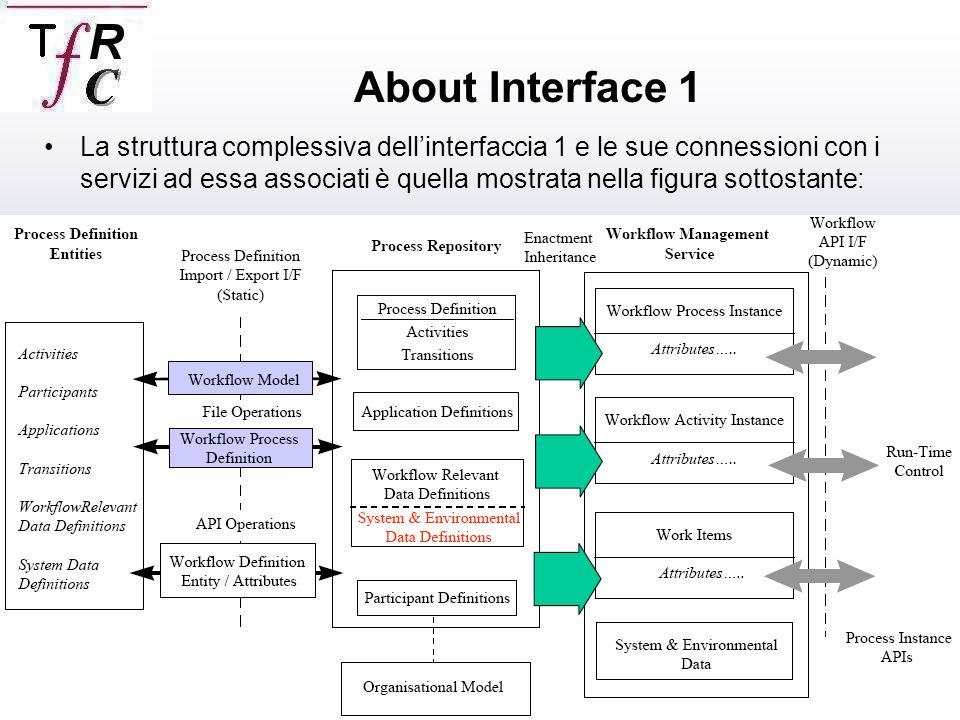 Caico Roberto,Termine Franceso La struttura complessiva dellinterfaccia 1 e le sue connessioni con i servizi ad essa associati è quella mostrata nella figura sottostante: About Interface 1