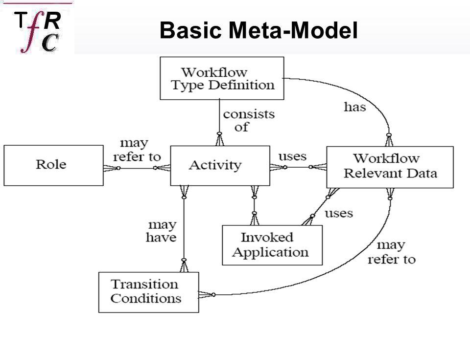 Caico Roberto,Termine Franceso Basic Meta-Model