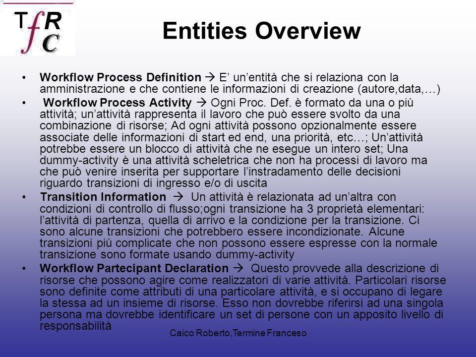 Caico Roberto,Termine Franceso Workflow Process Definition E unentità che si relaziona con la amministrazione e che contiene le informazioni di creazione (autore,data,…) Workflow Process Activity Ogni Proc.