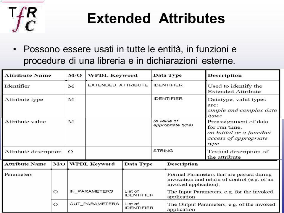 Caico Roberto,Termine Franceso Possono essere usati in tutte le entità, in funzioni e procedure di una libreria e in dichiarazioni esterne.