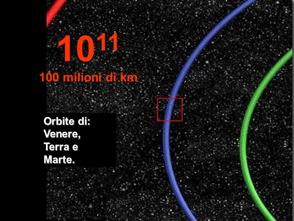 In blu è evidenziata parte dellorbita della Terra 10 10 milioni di km