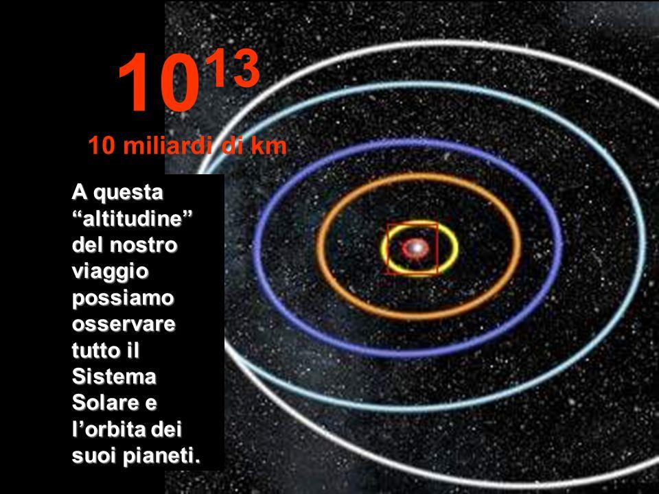 Orbite di: Mercurio, Venere, Terra, Marte e Giove. 10 12 1 miliardo di km