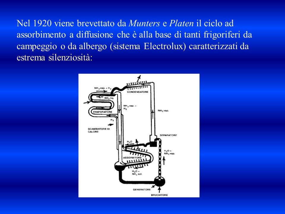 Nel 1920 viene brevettato da Munters e Platen il ciclo ad assorbimento a diffusione che è alla base di tanti frigoriferi da campeggio o da albergo (si