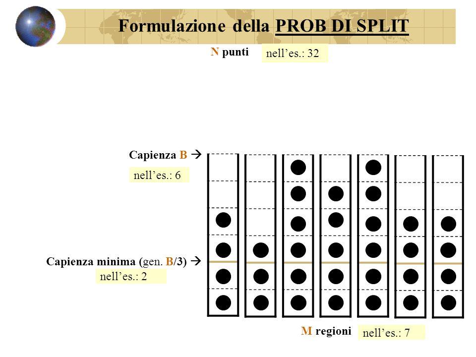 PROB DI SPLIT = M regioni B DiDi N punti ES con 2 regioni piene DiDi Formulazione della PROB DI SPLIT