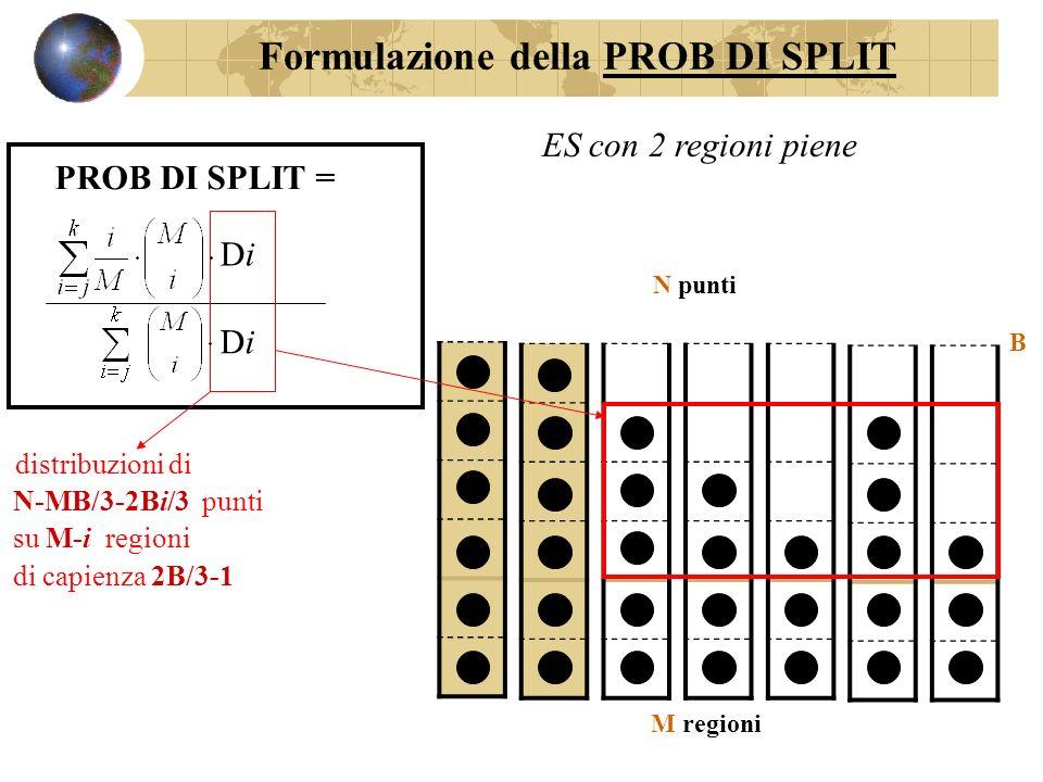 M regioni B N punti ES con 2 regioni piene PROB DI SPLIT = DiDi DiDi distribuzioni di N-MB/3-2Bi/3 punti su M-i regioni di capienza 2B/3-1 Formulazione della PROB DI SPLIT