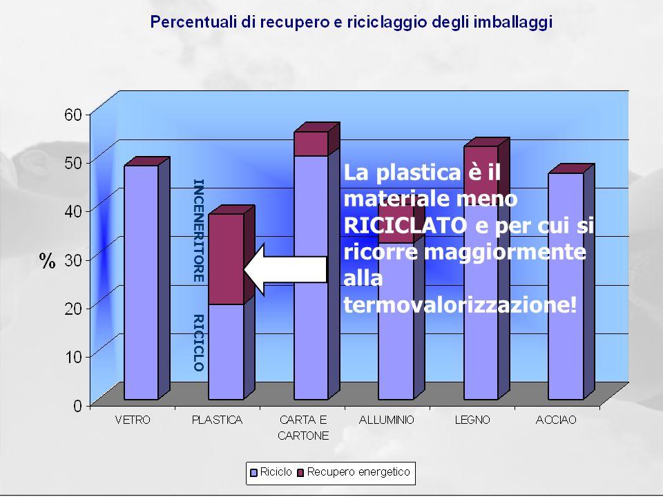 La plastica è il materiale meno RICICLATO e per cui si ricorre maggiormente alla termovalorizzazione! RICICLO INCENERITORE