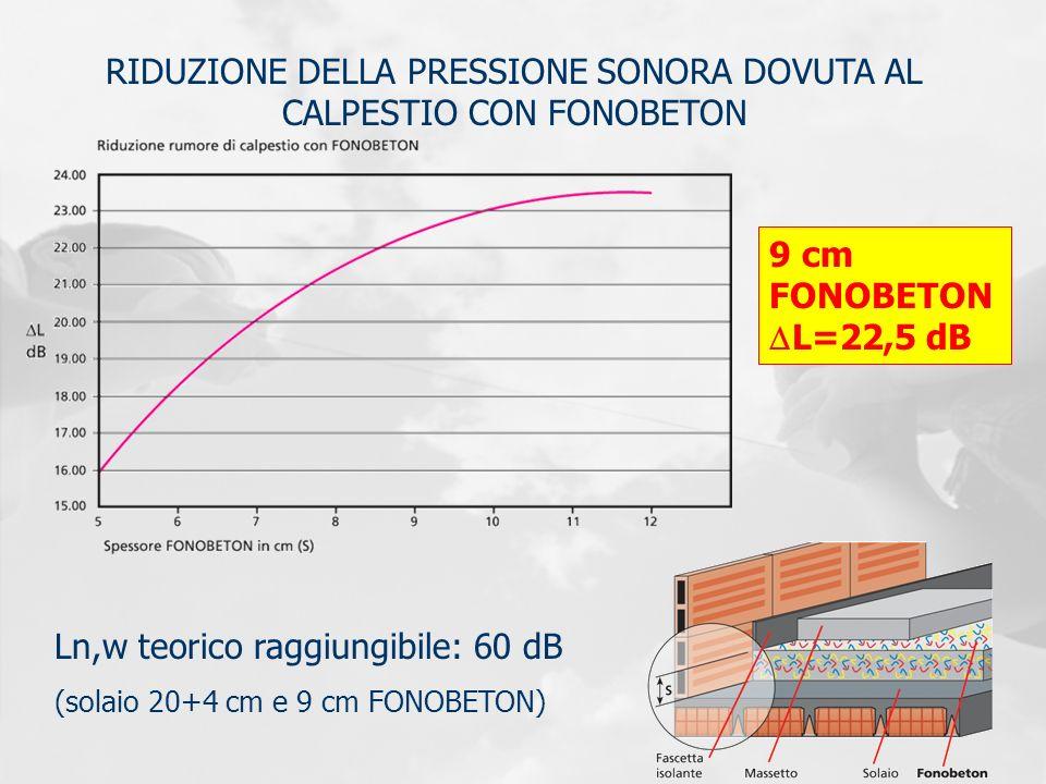 RIDUZIONE DELLA PRESSIONE SONORA DOVUTA AL CALPESTIO CON FONOBETON Ln,w teorico raggiungibile: 60 dB (solaio 20+4 cm e 9 cm FONOBETON) 9 cm FONOBETON