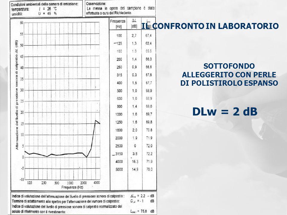 IL CONFRONTO IN LABORATORIO DLw = 2 dB SOTTOFONDO ALLEGGERITO CON PERLE DI POLISTIROLO ESPANSO
