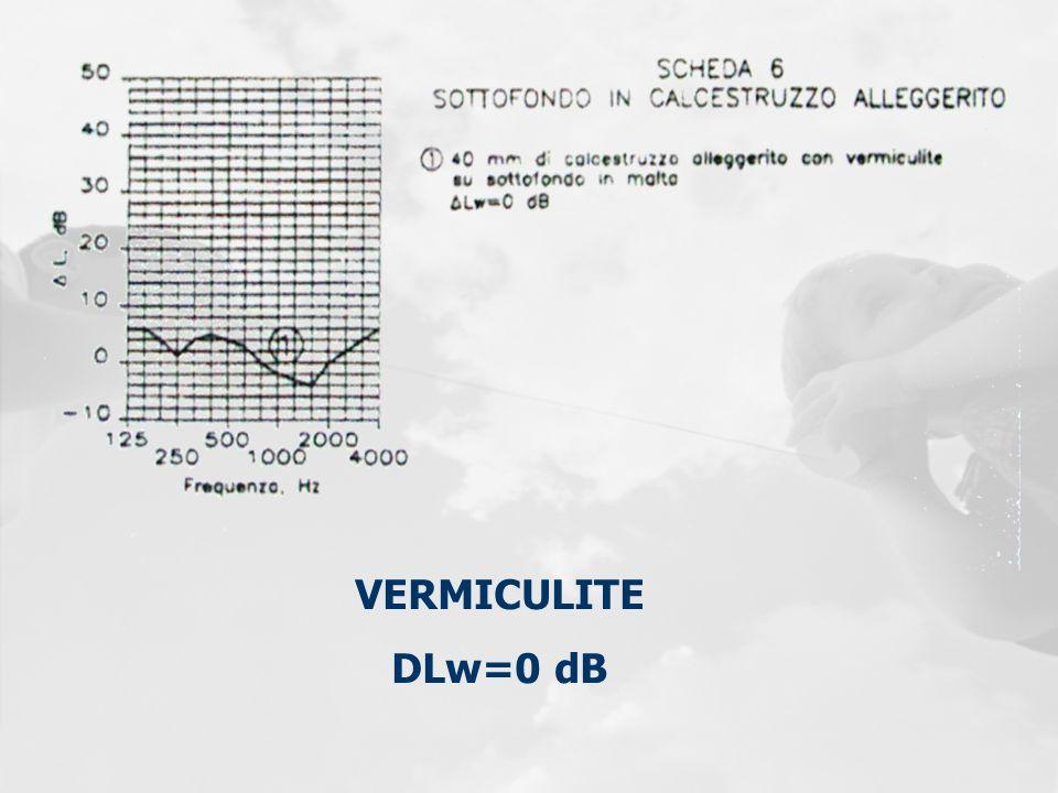 VERMICULITE DLw=0 dB