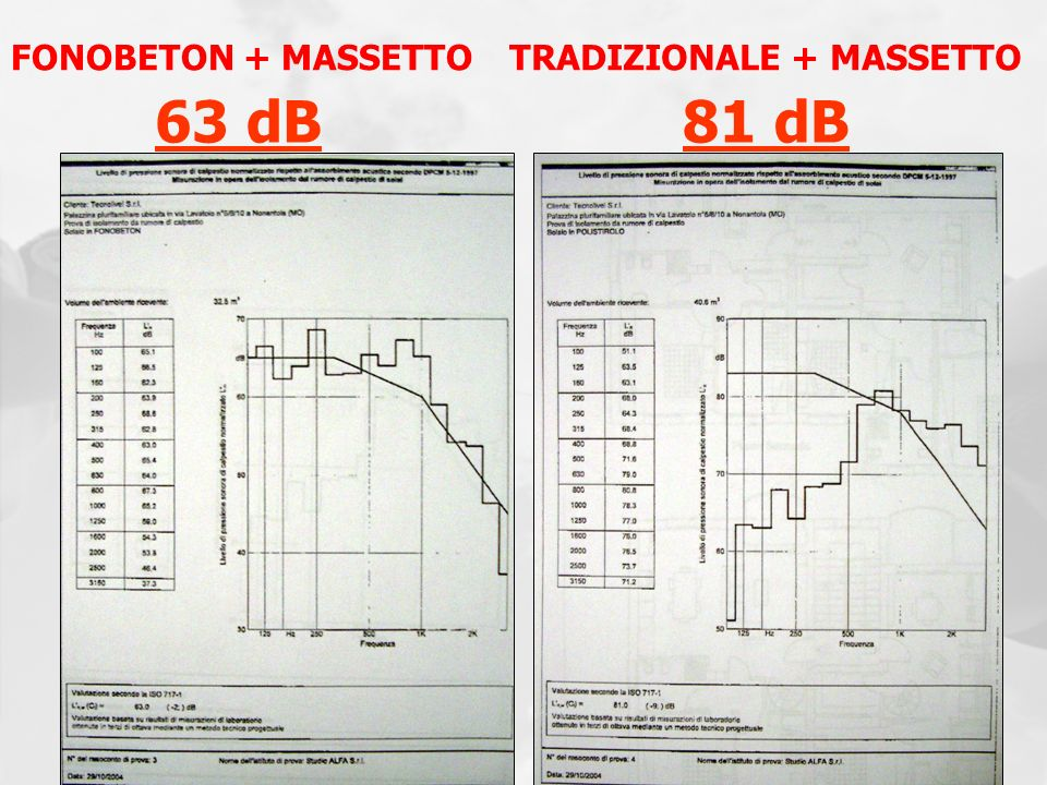FONOBETON + MASSETTOTRADIZIONALE + MASSETTO 63 dB81 dB