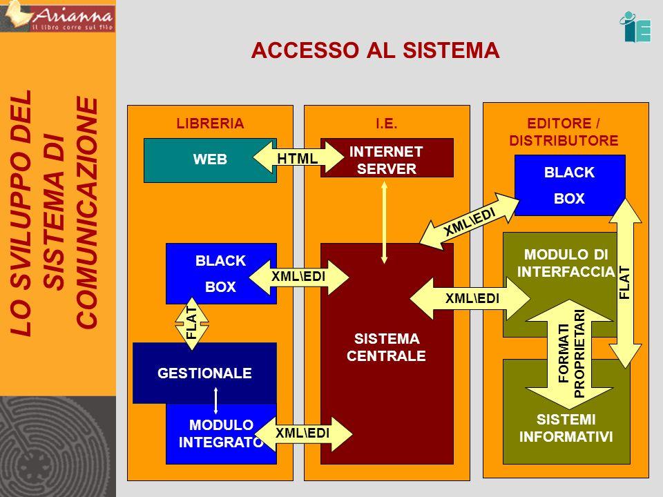 ACCESSO AL SISTEMA LO SVILUPPO DEL SISTEMA DI COMUNICAZIONE LIBRERIAI.E.EDITORE / DISTRIBUTORE GESTIONALE MODULO INTEGRATO SISTEMA CENTRALE XML\EDI MODULO DI INTERFACCIA BLACK BOX XML\EDI FLAT SISTEMI INFORMATIVI FORMATI PROPRIETARI XML\EDI INTERNET SERVER WEB HTML BLACK BOX XML\EDI FLAT