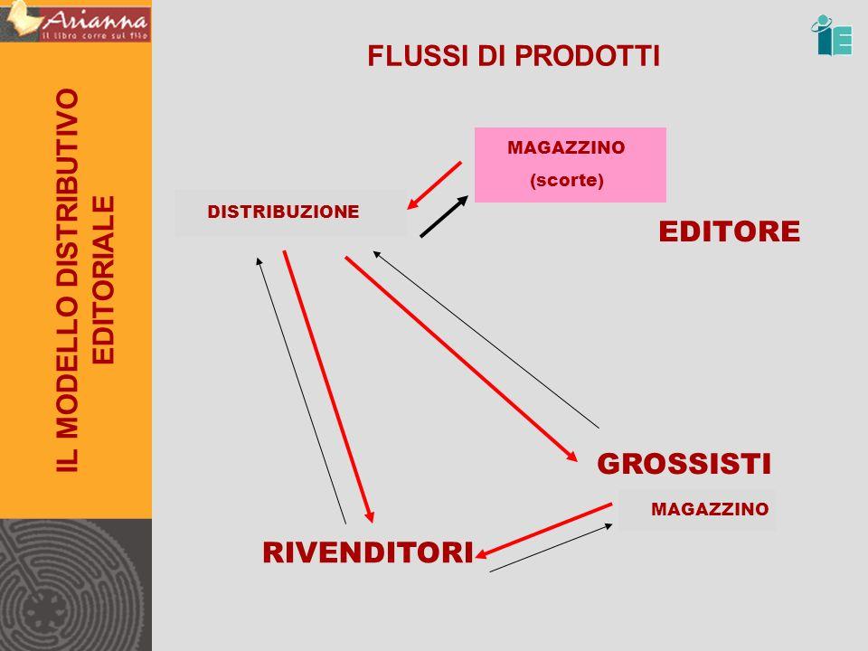 MAGAZZINO (scorte) FLUSSI DI PRODOTTI EDITORE IL MODELLO DISTRIBUTIVO EDITORIALE RIVENDITORI GROSSISTI MAGAZZINO DISTRIBUZIONE