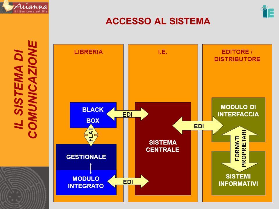 ACCESSO AL SISTEMA IL SISTEMA DI COMUNICAZIONE LIBRERIAI.E.EDITORE / DISTRIBUTORE GESTIONALE MODULO INTEGRATO SISTEMA CENTRALE EDI MODULO DI INTERFACCIA BLACK BOX EDI FLAT SISTEMI INFORMATIVI FORMATI PROPRIETARI EDI
