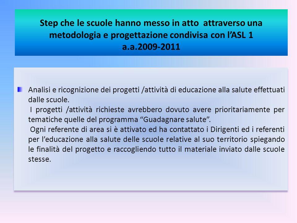 Step che le scuole hanno messo in atto attraverso una metodologia e progettazione condivisa con lASL 1 a.a.2009-2011 Analisi e ricognizione dei proget