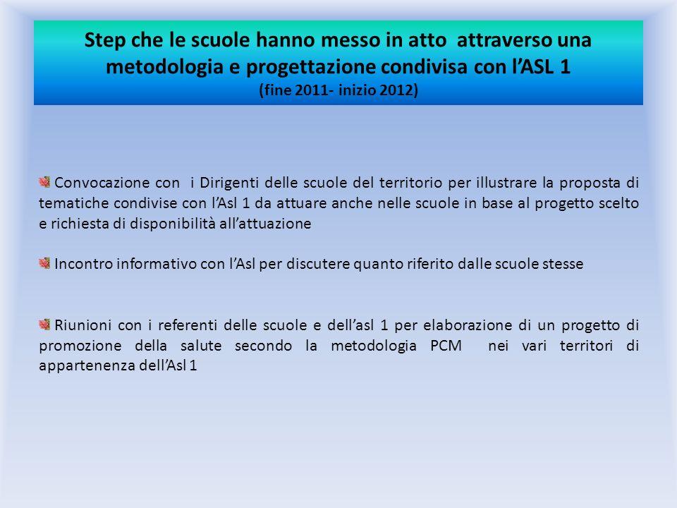 Step che le scuole hanno messo in atto attraverso una metodologia e progettazione condivisa con lASL 1 (fine 2011- inizio 2012) Convocazione con i Dir