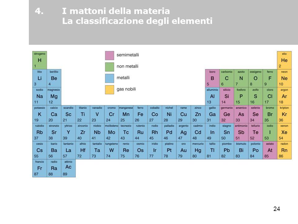 24 4.I mattoni della materia La classificazione degli elementi