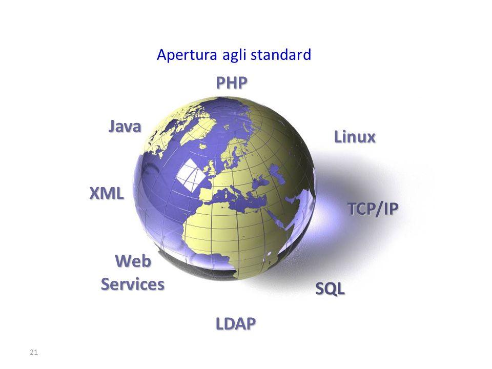 21 Java XML PHP Linux TCP/IP SQL LDAP WebServices Apertura agli standard