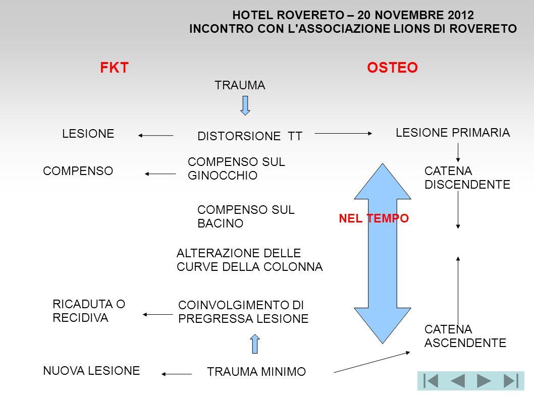 HOTEL ROVERETO – 20 NOVEMBRE 2012 INCONTRO CON L'ASSOCIAZIONE LIONS DI ROVERETO DISTORSIONE TT COMPENSO SUL GINOCCHIO COMPENSO SUL BACINO COINVOLGIMEN