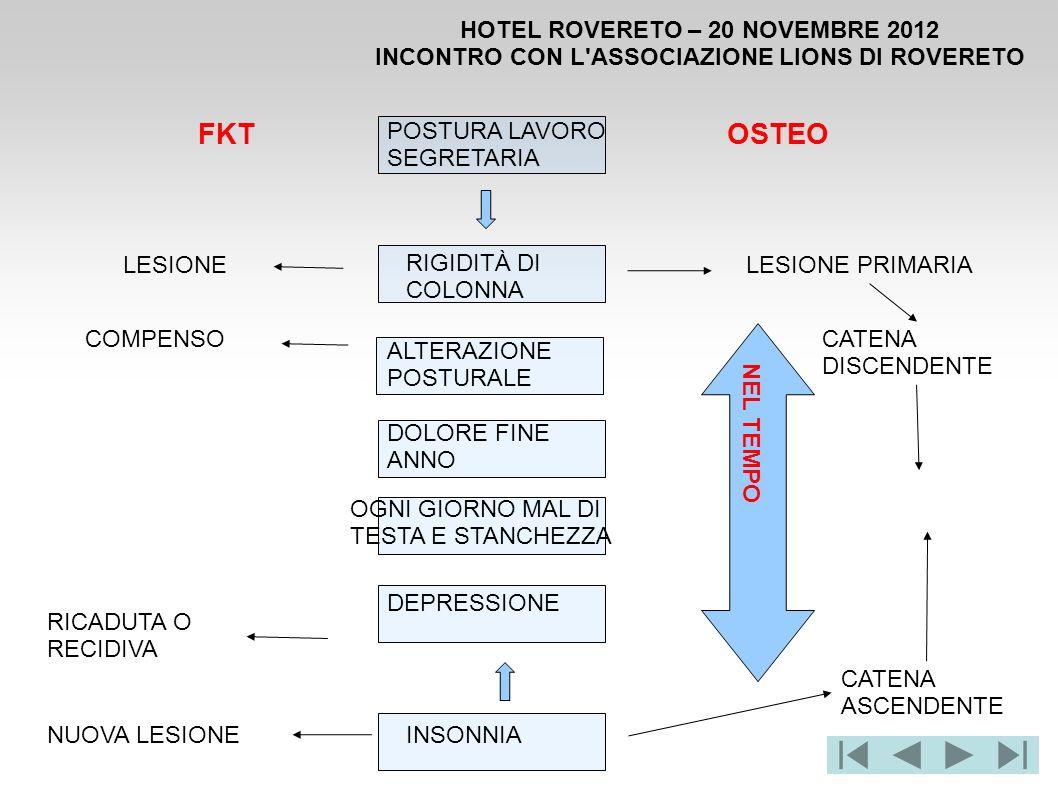 HOTEL ROVERETO – 20 NOVEMBRE 2012 INCONTRO CON L'ASSOCIAZIONE LIONS DI ROVERETO FKTOSTEO LESIONE COMPENSO NUOVA LESIONE RICADUTA O RECIDIVA LESIONE PR