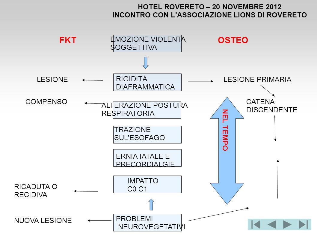 HOTEL ROVERETO – 20 NOVEMBRE 2012 INCONTRO CON L'ASSOCIAZIONE LIONS DI ROVERETO FKTOSTEO LESIONE COMPENSO RICADUTA O RECIDIVA LESIONE PRIMARIA CATENA