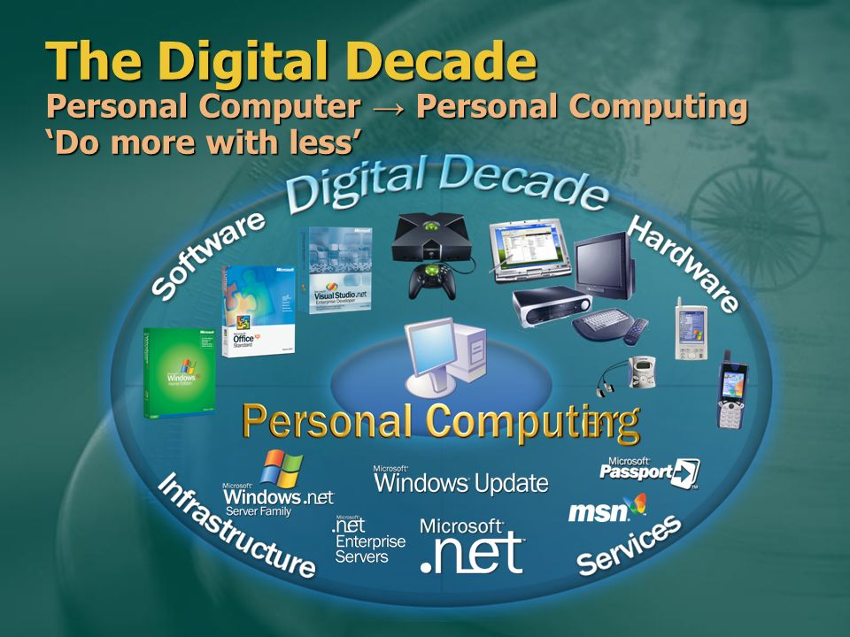 The Digital Decade Personal Computer Personal Computing Do more with less