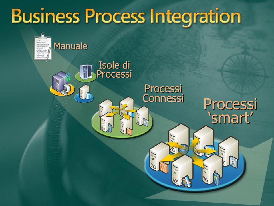 Isole di Processi ProcessiConnessiProcessiConnessi ManualeManuale Processi smart