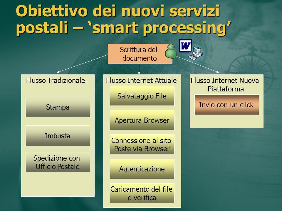 Scrittura del documento Stampa Imbusta Spedizione con Ufficio Postale Salvataggio File Connessione al sito Poste via Browser Autenticazione Caricament