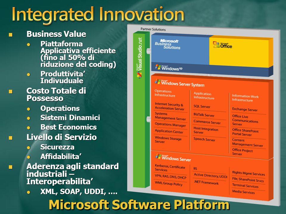 Microsoft Software Platform Business Value Business Value Piattaforma Applicativa efficiente (fino al 50% di riduzione del coding) Piattaforma Applicativa efficiente (fino al 50% di riduzione del coding) Produttivita Indivuduale Produttivita Indivuduale Costo Totale di Possesso Costo Totale di Possesso Operations Operations Sistemi Dinamici Sistemi Dinamici Best Economics Best Economics Livello di Servizio Livello di Servizio Sicurezza Sicurezza Affidabilita Affidabilita Aderenza agli standard industriali – Interoperabilita Aderenza agli standard industriali – Interoperabilita XML, SOAP, UDDI, ….