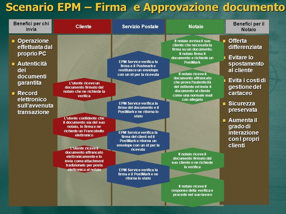 Servizio PostaleNotaio Cliente Scenario EPM – Firma e Approvazione documento Benefici per il Notaio Benefici per chi invia Offerta differenziata Offer