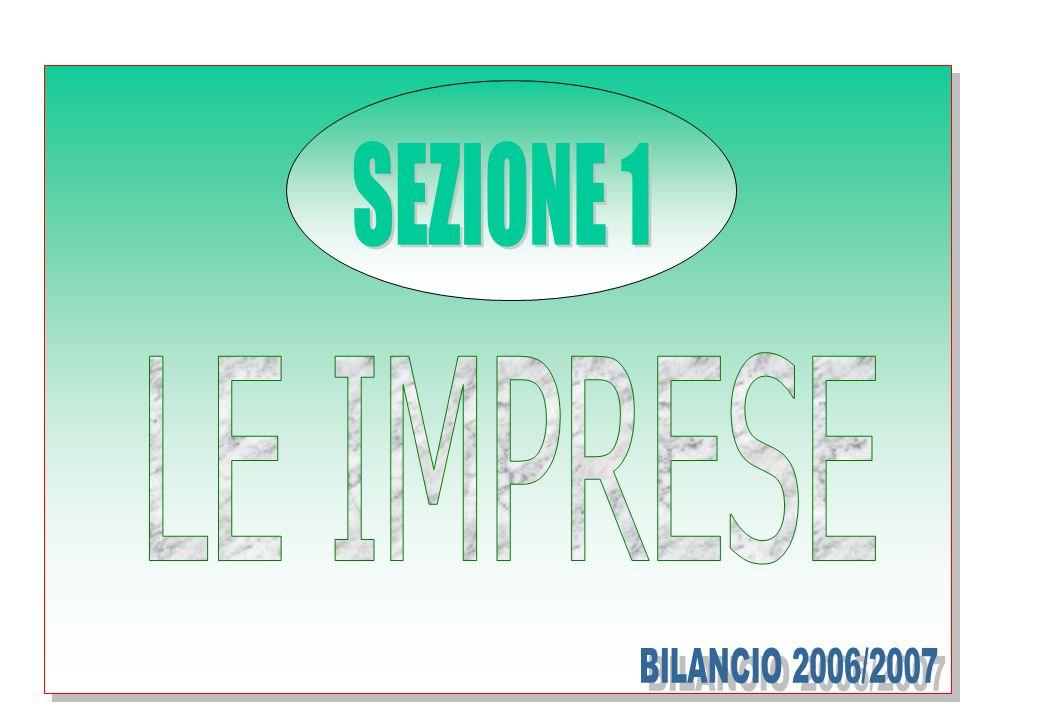 IMPRESE ATTIVE SECONDO IL NUMERO DI ADDETTI PER LIVELLO NEL MESE DI MARZO 2007