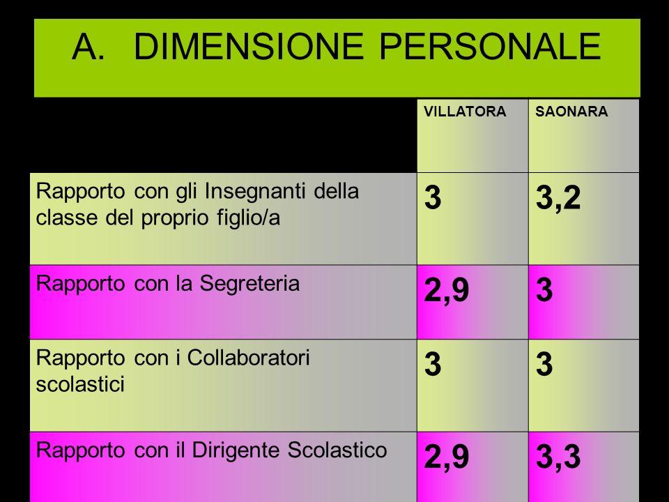 B.Dimensione organizzativa Orario delle lezioni 3,1 Attività proposte nell a.s.